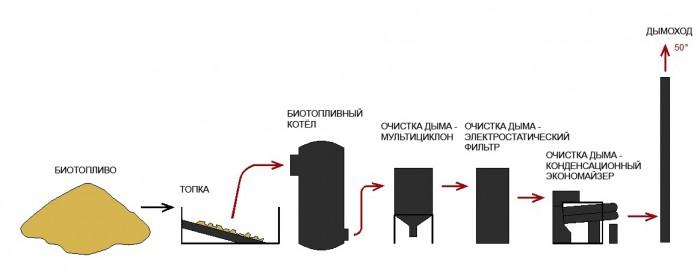 Схема биотопливной котельной с конденсационным экономайзером