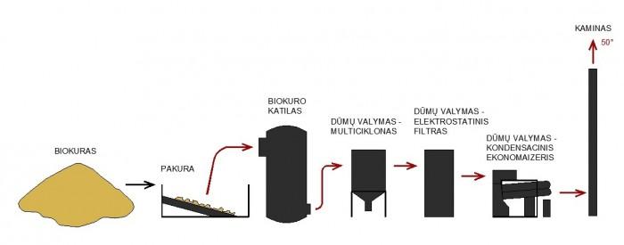 Biokuro katilinės su kondensaciniu ekonomaizeriu schema